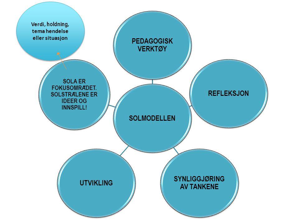 SMÅ BARNS MEDVIRKNING Hvorfor SØT modellen: Lett å huske God struktur Gir en god oversikt Ivaretar motivasjonen Gir mestringsfølelse Fokus på handling og tiltak- ikke fortid