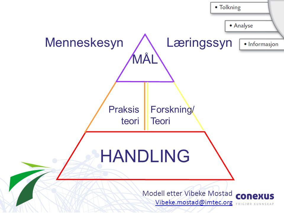 HANDLING Menneskesyn Læringssyn MÅL Forskning/ Teori Praksis teori Modell etter Vibeke Mostad Vibeke.mostad@imtec.org