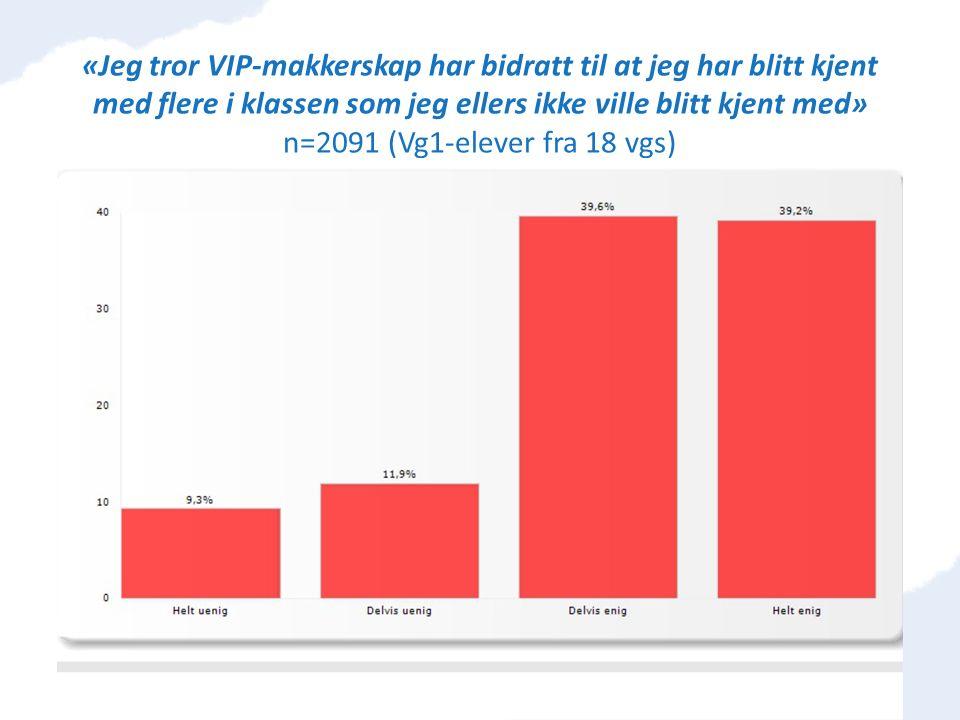 «Jeg tror VIP-makkerskap har bidratt til at jeg har blitt kjent med flere i klassen som jeg ellers ikke ville blitt kjent med» n=2091 (Vg1-elever fra 18 vgs)