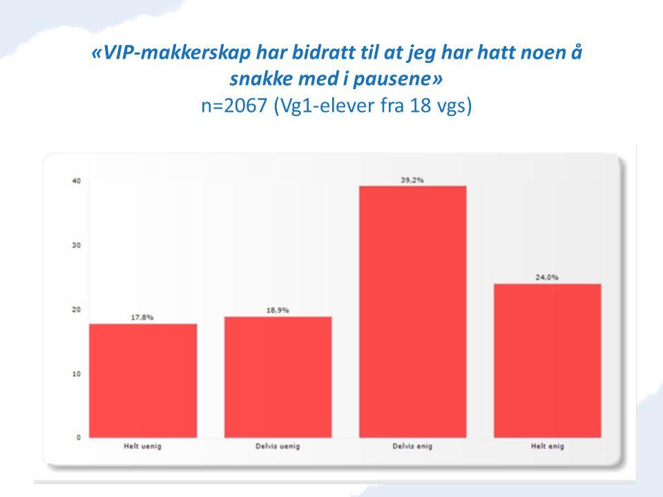 «VIP-makkerskap har bidratt til at jeg har hatt noen å snakke med i pausene» n=2067 (Vg1-elever fra 18 vgs)