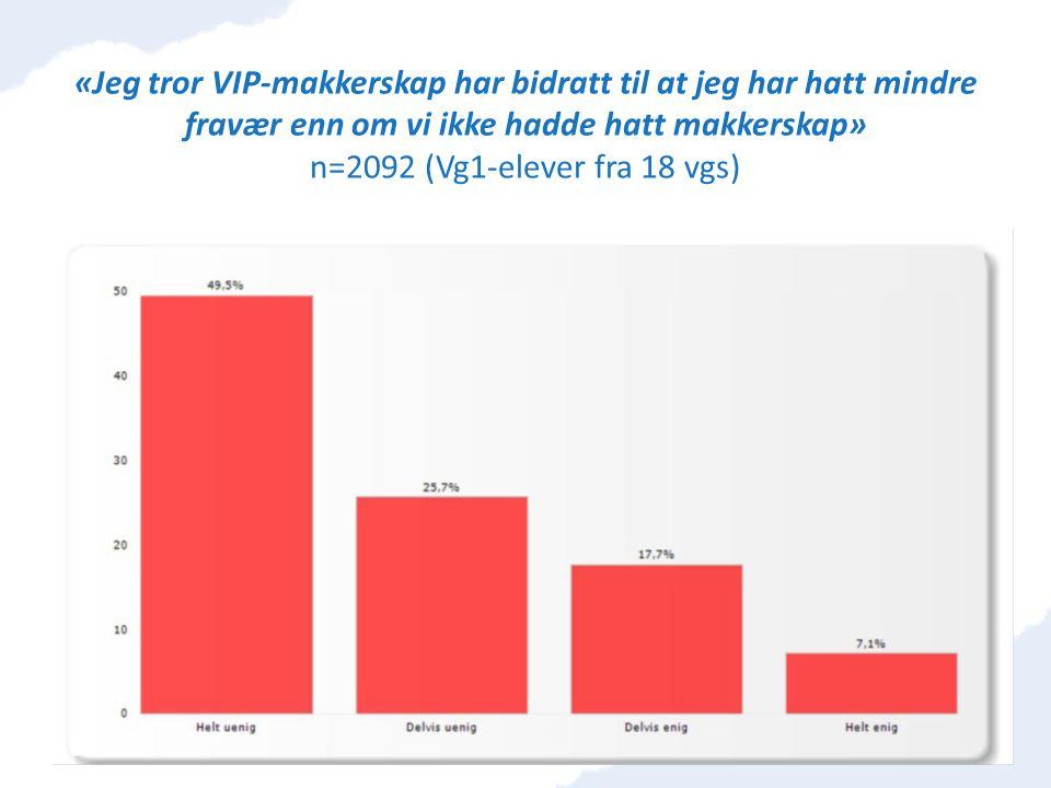 «Jeg tror VIP-makkerskap har bidratt til at jeg har hatt mindre fravær enn om vi ikke hadde hatt makkerskap» n=2092 (Vg1-elever fra 18 vgs)