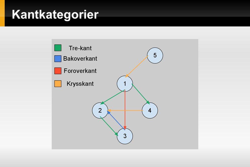Kantkategorier