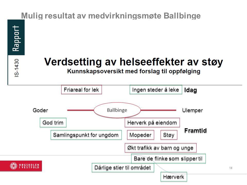 1414 Mulig resultat av medvirkningsmøte Ballbinge Hensikt med VENN- diagrammet er å kartlegge aktører i et gitt prosjekt/organisasjon og hvilken rolle de har.