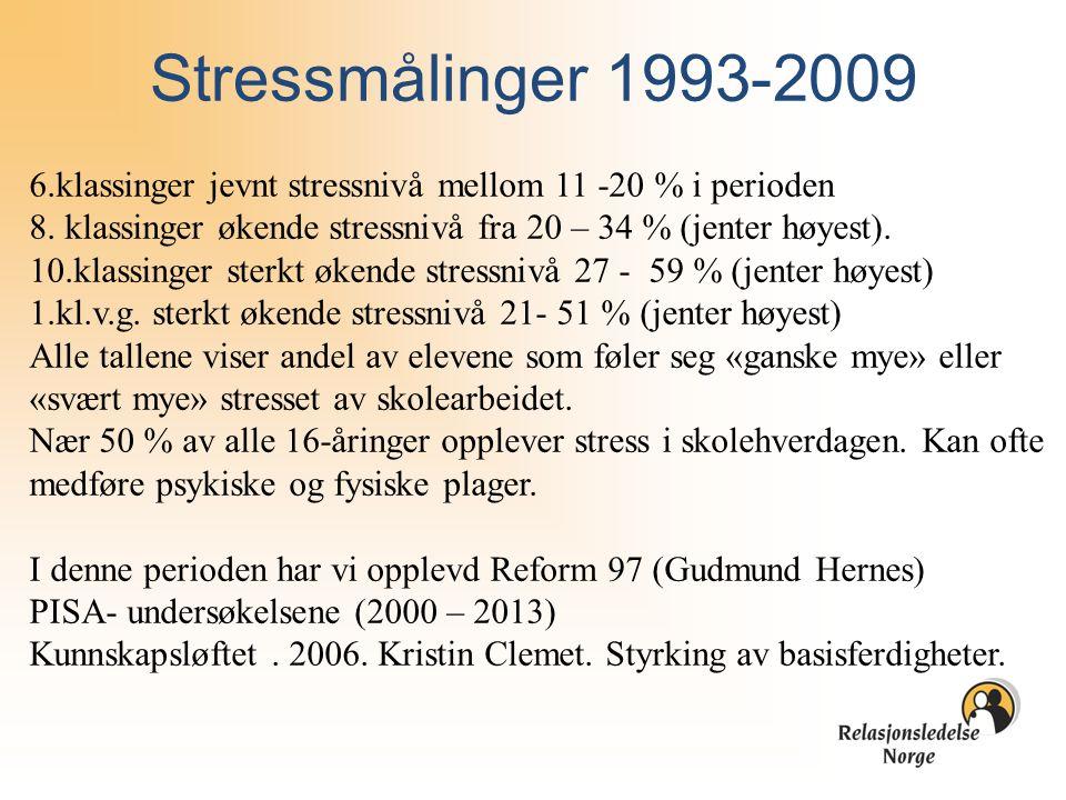 Stressmålinger 1993-2009 6.klassinger jevnt stressnivå mellom 11 -20 % i perioden 8. klassinger økende stressnivå fra 20 – 34 % (jenter høyest). 10.kl