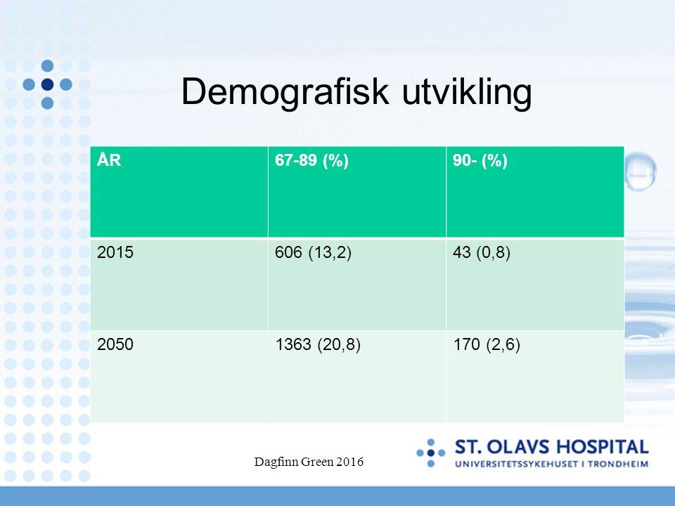 Demografisk utvikling ÅR67-89 (%)90- (%) 2015606 (13,2)43 (0,8) 20501363 (20,8)170 (2,6) Dagfinn Green 2016