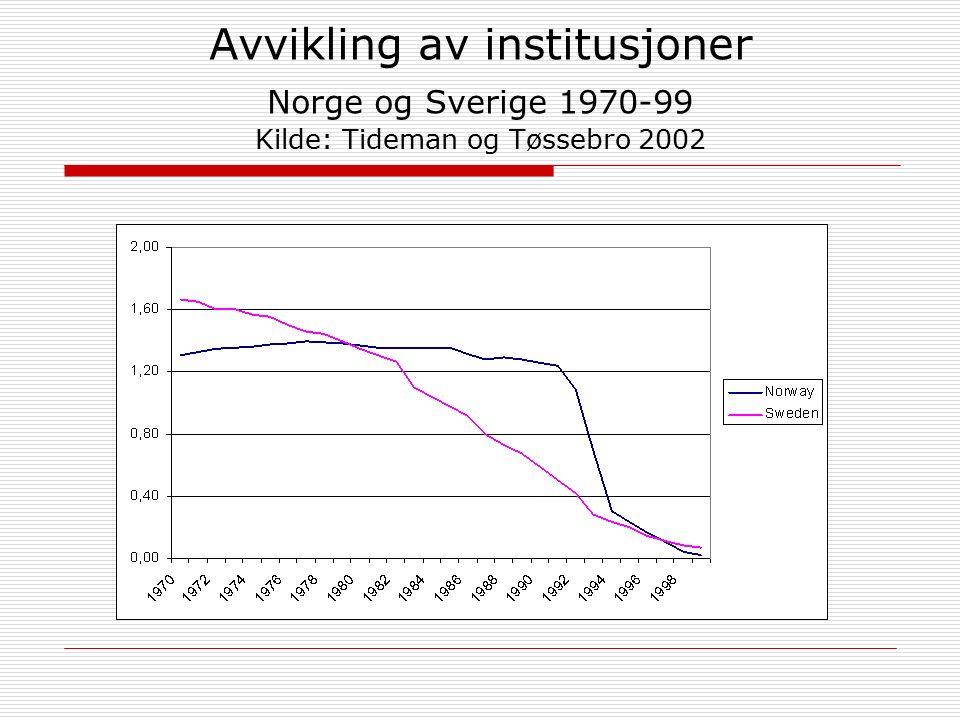 Avvikling av institusjoner Norge og Sverige 1970-99 Kilde: Tideman og Tøssebro 2002