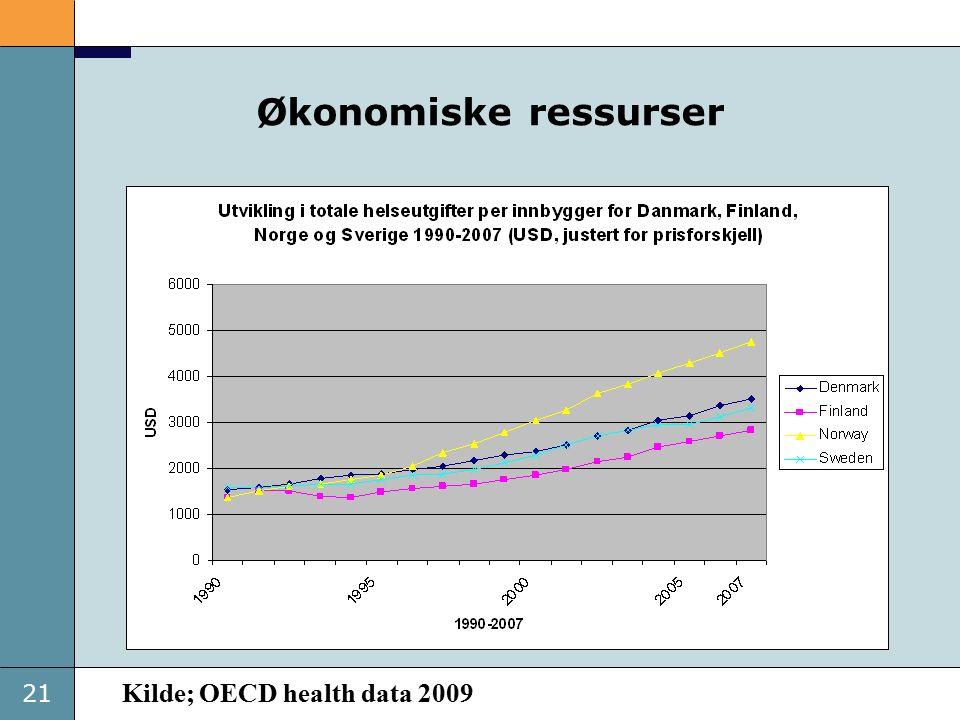21 Økonomiske ressurser Kilde; OECD health data 2009