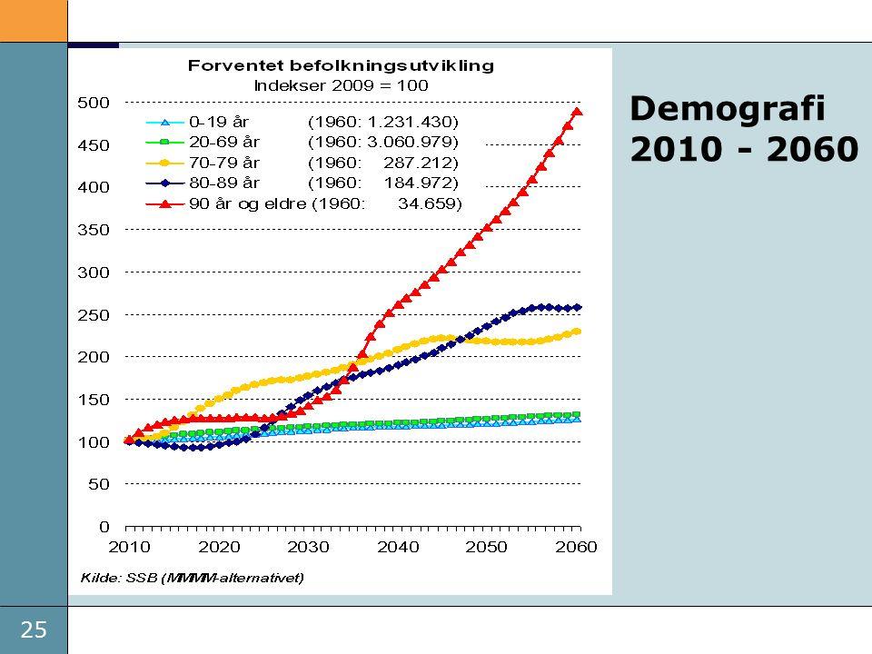 25 Demografi 2010 - 2060