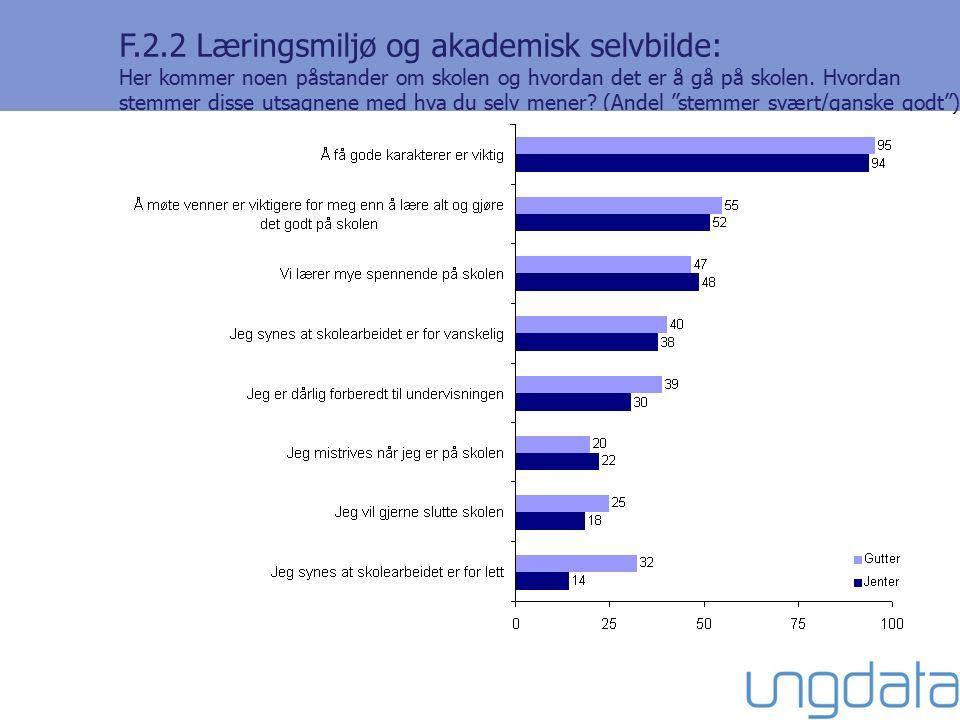 F.2.2 Læringsmiljø og akademisk selvbilde: Her kommer noen påstander om skolen og hvordan det er å gå på skolen.
