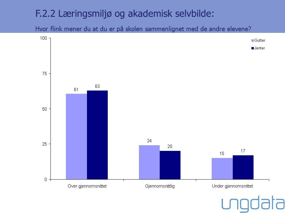 F.2.2 Læringsmiljø og akademisk selvbilde: Hvor flink mener du at du er på skolen sammenlignet med de andre elevene