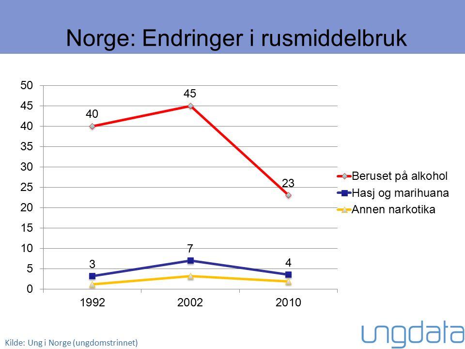 Norge: Endringer i rusmiddelbruk Kilde: Ung i Norge (ungdomstrinnet)