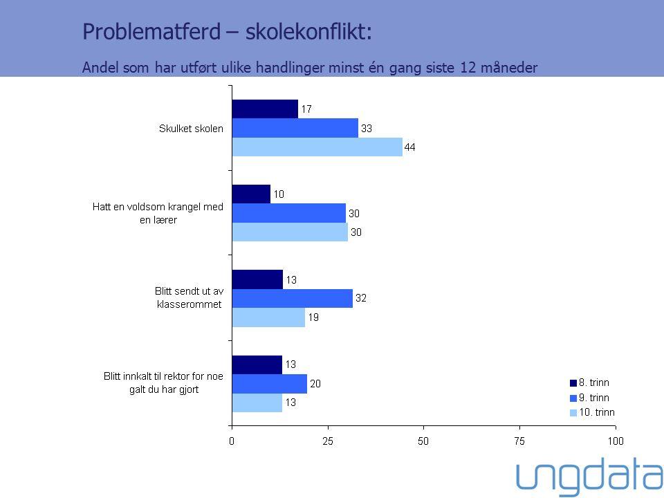 Problematferd – skolekonflikt: Andel som har utført ulike handlinger minst én gang siste 12 måneder