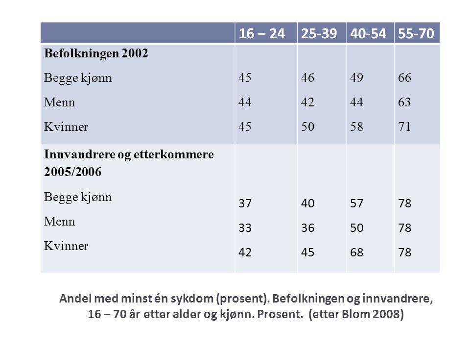Andel med minst én sykdom (prosent). Befolkningen og innvandrere, 16 – 70 år etter alder og kjønn.