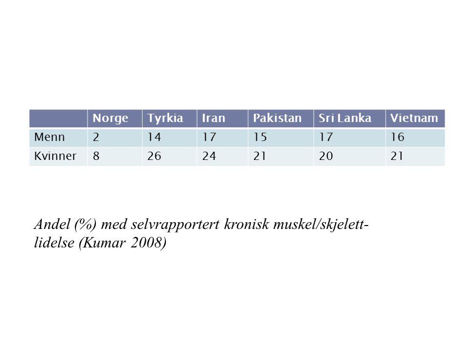 NorgeTyrkiaIranPakistanSri LankaVietnam Menn21417151716 Kvinner82624212021 Andel (%) med selvrapportert kronisk muskel/skjelett- lidelse (Kumar 2008)