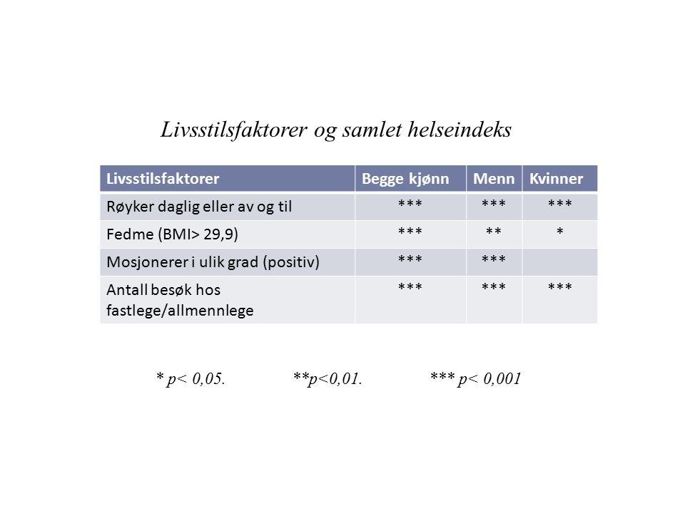 LivsstilsfaktorerBegge kjønnMennKvinner Røyker daglig eller av og til*** Fedme (BMI> 29,9)****** Mosjonerer i ulik grad (positiv)*** Antall besøk hos fastlege/allmennlege *** Livsstilsfaktorer og samlet helseindeks * p< 0,05.