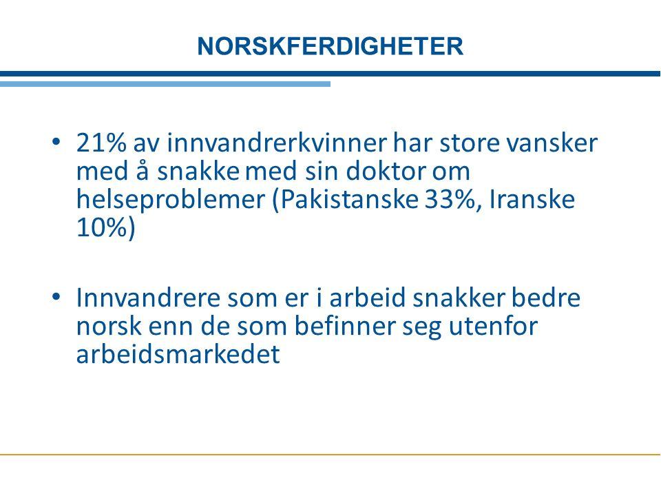 21% av innvandrerkvinner har store vansker med å snakke med sin doktor om helseproblemer (Pakistanske 33%, Iranske 10%) Innvandrere som er i arbeid snakker bedre norsk enn de som befinner seg utenfor arbeidsmarkedet NORSKFERDIGHETER