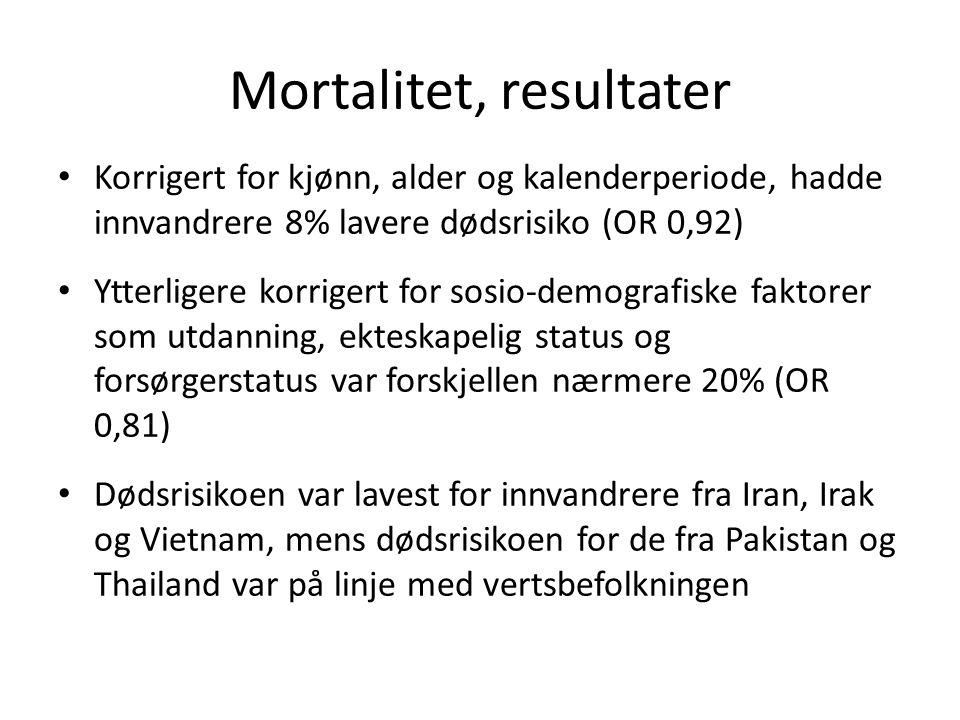 Mortalitet, resultater Korrigert for kjønn, alder og kalenderperiode, hadde innvandrere 8% lavere dødsrisiko (OR 0,92) Ytterligere korrigert for sosio-demografiske faktorer som utdanning, ekteskapelig status og forsørgerstatus var forskjellen nærmere 20% (OR 0,81) Dødsrisikoen var lavest for innvandrere fra Iran, Irak og Vietnam, mens dødsrisikoen for de fra Pakistan og Thailand var på linje med vertsbefolkningen