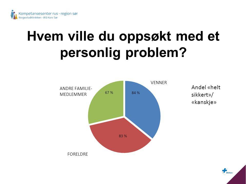 Hvem ville du oppsøkt med et personlig problem