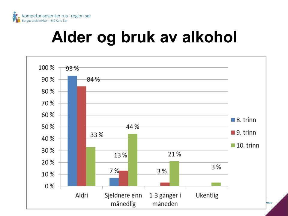 Alder og bruk av alkohol