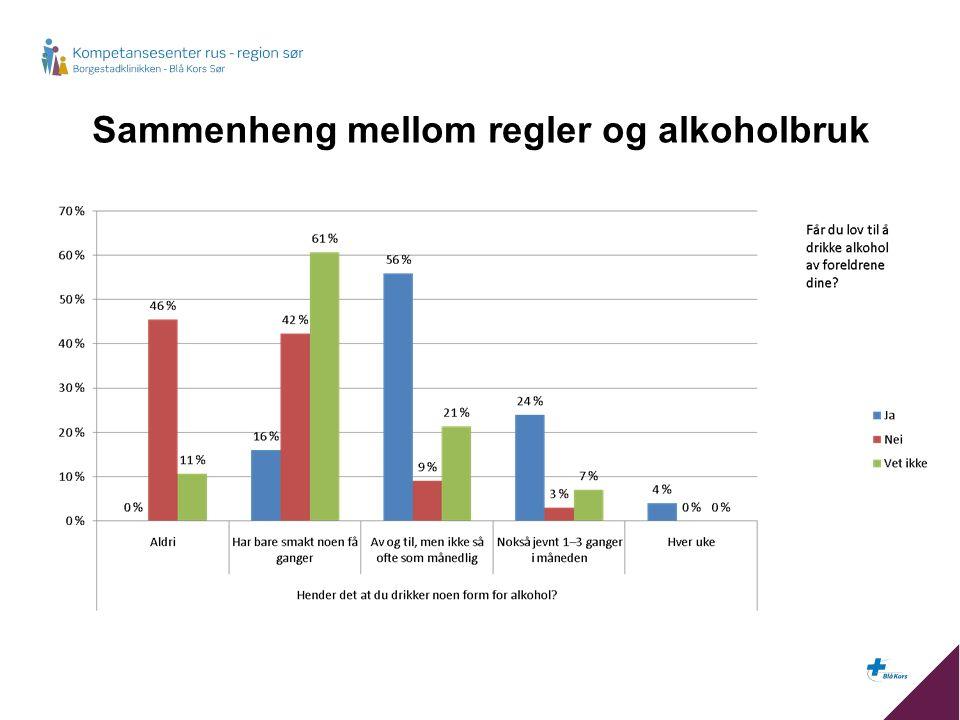 Sammenheng mellom regler og alkoholbruk