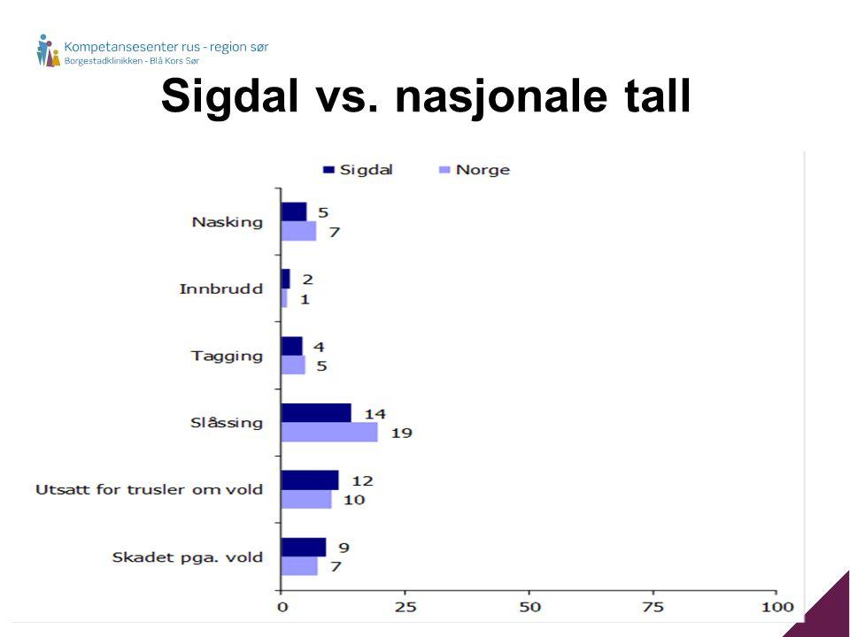 Sigdal vs. nasjonale tall