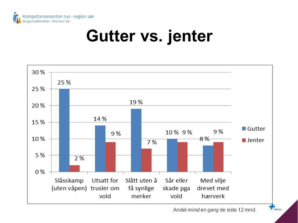 Gutter vs. jenter Andel minst en gang de siste 12 mnd.
