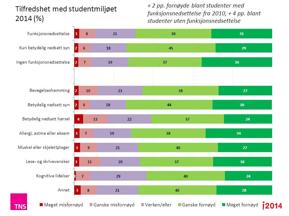 10 Tilfredshet med studentmiljøet 2014 (%) + 2 pp.