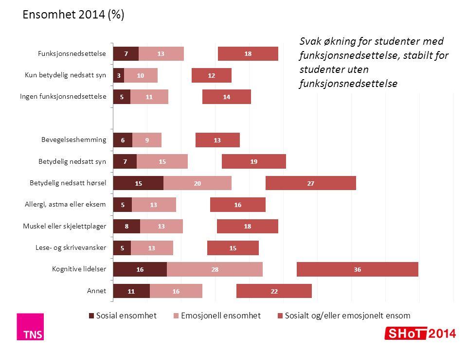 Ensomhet 2014 (%) Svak økning for studenter med funksjonsnedsettelse, stabilt for studenter uten funksjonsnedsettelse