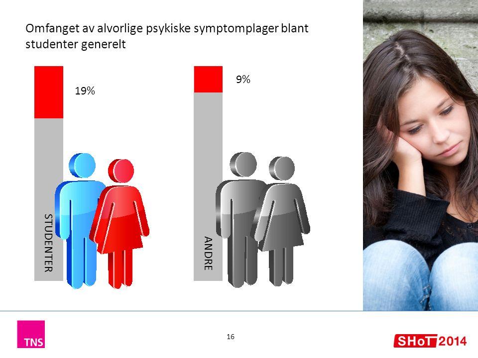 19% 16 STUDENTER 9% ANDRE Omfanget av alvorlige psykiske symptomplager blant studenter generelt
