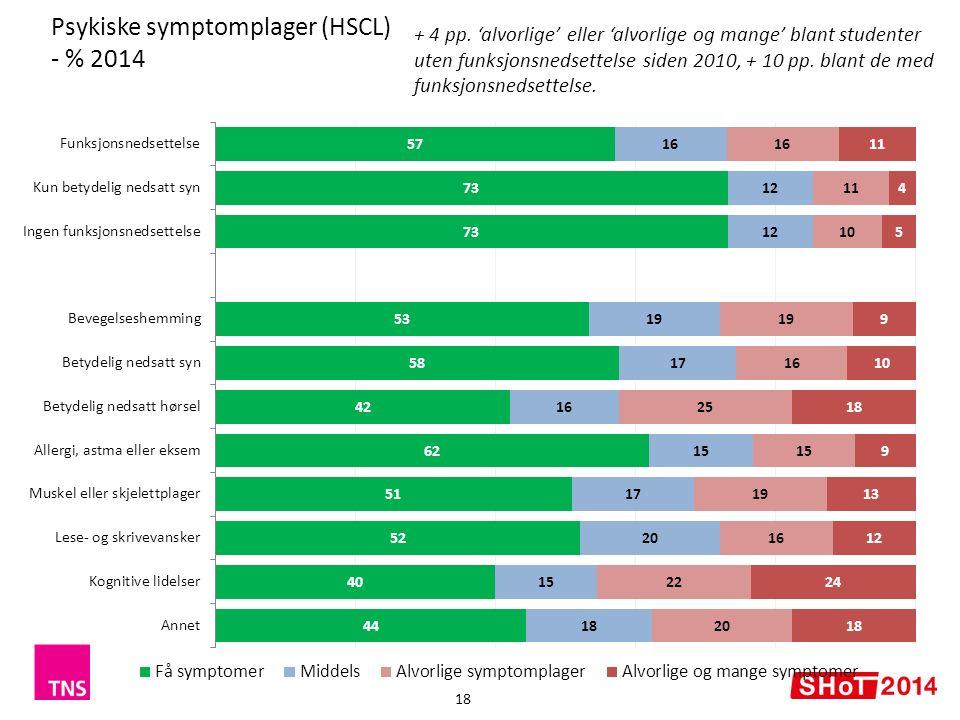 Psykiske symptomplager (HSCL) - % 2014 18 + 4 pp.