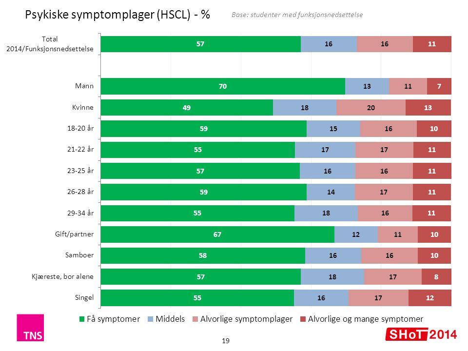 Psykiske symptomplager (HSCL) - % Base: studenter med funksjonsnedsettelse 19