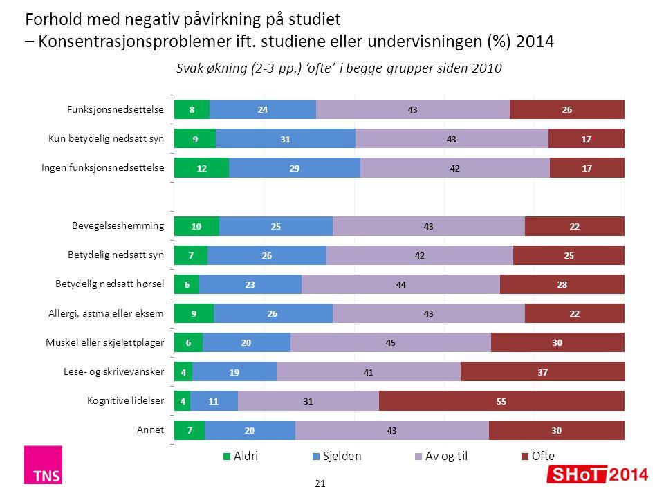 Forhold med negativ påvirkning på studiet – Konsentrasjonsproblemer ift.