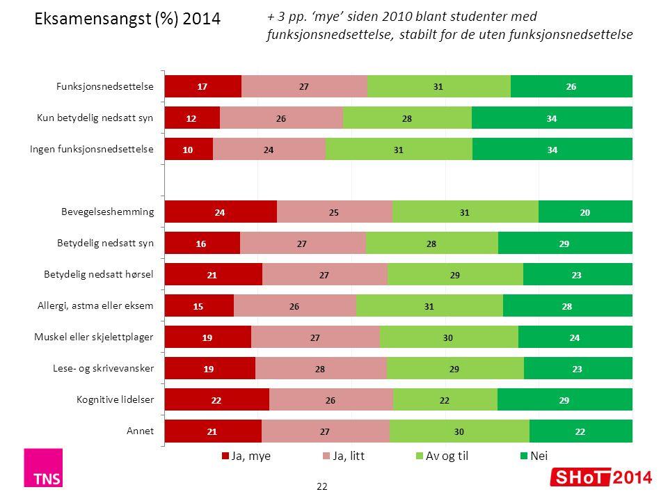 Eksamensangst (%) 2014 22 + 3 pp.