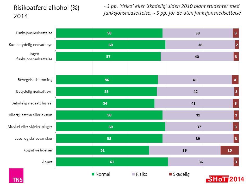Risikoatferd alkohol (%) 2014 - 3 pp.