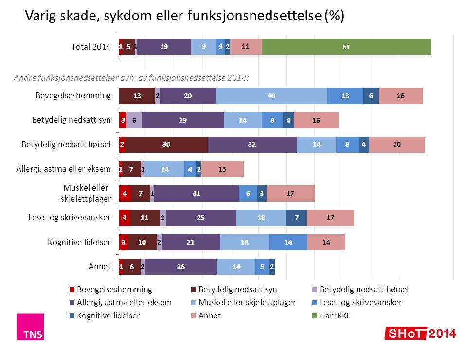 Studieprogresjon (%) 2014 + 2-3 pp. 'normert' siden 2010 i begge grupper