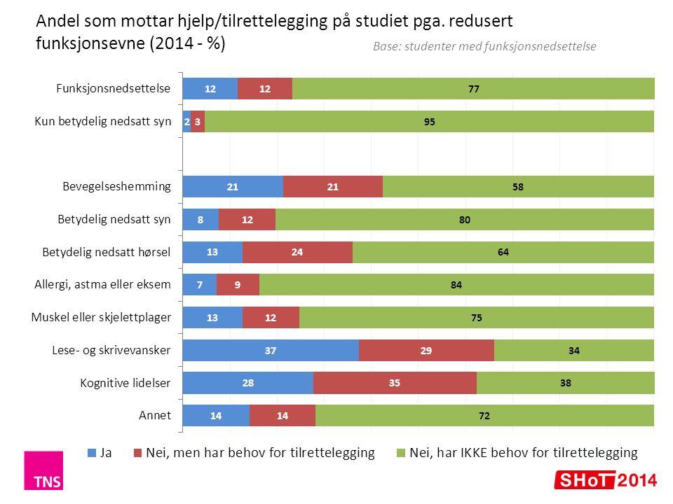 Om de får den tilretteleggingen de trenger (% - 2014) Base: studenter med funksjonsnedsettelse som mottar tilrettelegging