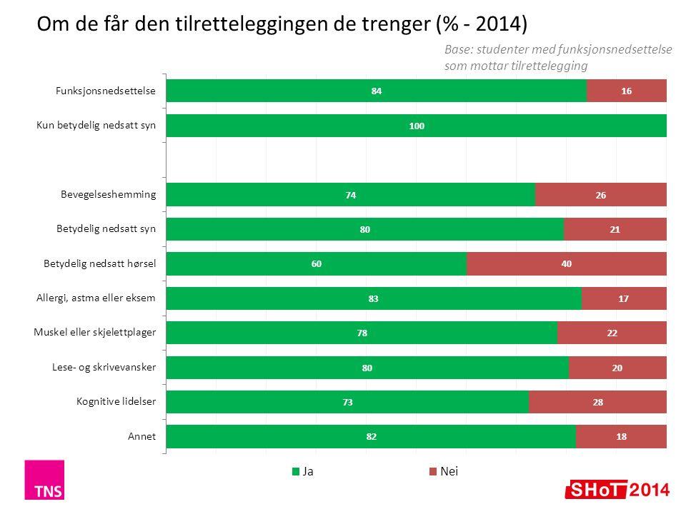 Andel som har søkt hjelp for psykiske plager siste år (%) 26 + 4 pp.