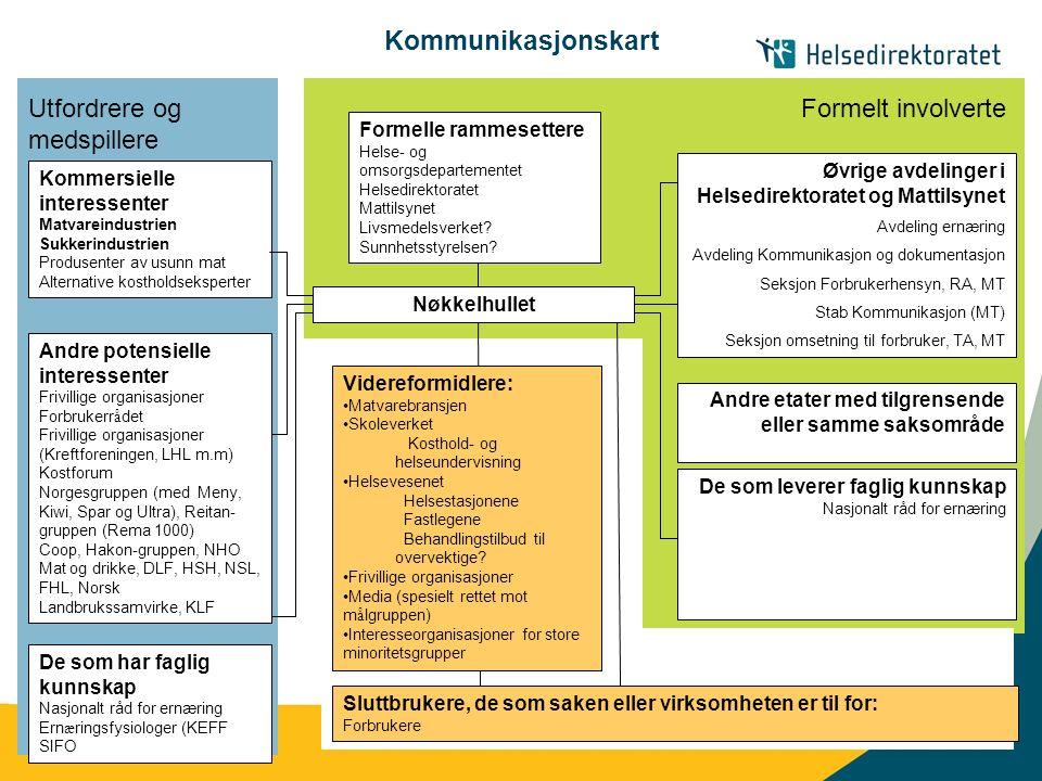 | Kommunikasjonskart Formelle rammesettere Helse- og omsorgsdepartementet Helsedirektoratet Mattilsynet Livsmedelsverket.
