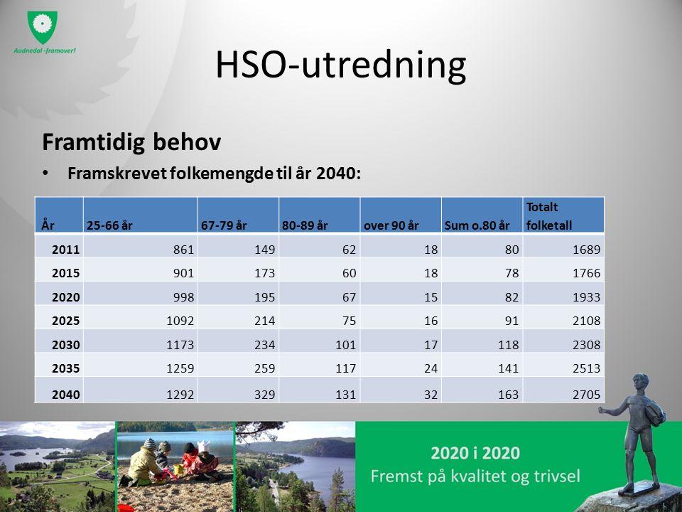 HSO-utredning Framtidig behov Framskrevet folkemengde til år 2040: År25-66 år67-79 år80-89 årover 90 årSum o.80 år Totalt folketall 201186114962188016