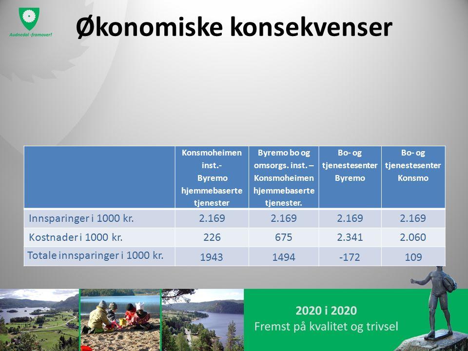 Økonomiske konsekvenser Konsmoheimen inst.- Byremo hjemmebaserte tjenester Byremo bo og omsorgs. inst. – Konsmoheimen hjemmebaserte tjenester. Bo- og
