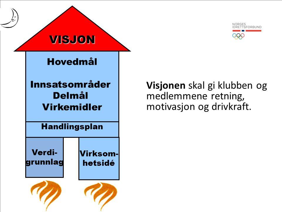 Hovedmål Innsatsområder Delmål Virkemidler Handlingsplan Verdi- grunnlag Virksom- hetsidé VISJON Visjonen skal gi klubben og medlemmene retning, motivasjon og drivkraft.