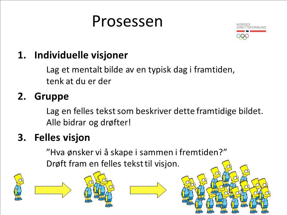 Prosessen 1.Individuelle visjoner Lag et mentalt bilde av en typisk dag i framtiden, tenk at du er der 2.Gruppe Lag en felles tekst som beskriver dette framtidige bildet.