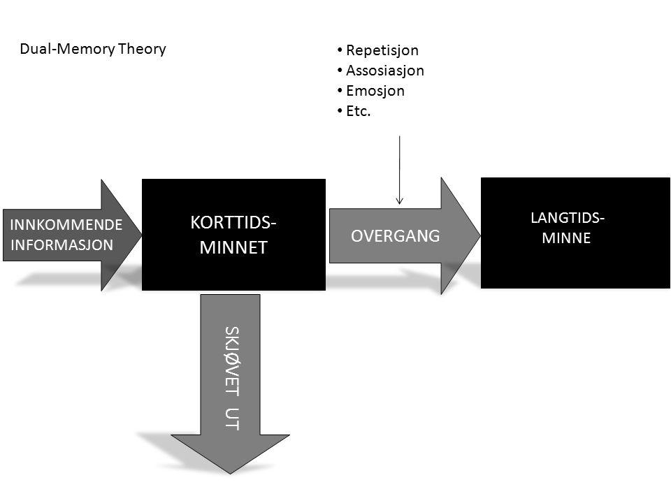 INNKOMMENDE INFORMASJON KORTTIDS- MINNET OVERGANG Dual-Memory Theory LANGTIDS- MINNE Repetisjon Assosiasjon Emosjon Etc.