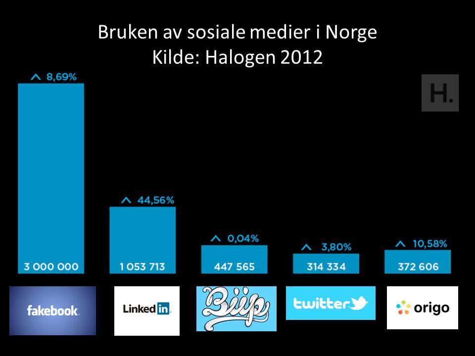 Bruken av sosiale medier i Norge Kilde: Halogen 2012