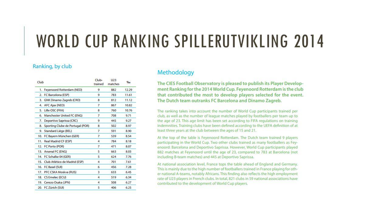 WORLD CUP RANKING SPILLERUTVIKLING 2014