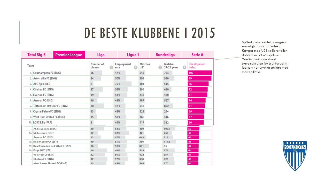 DE BESTE KLUBBENE I 2015 Spillerindeks: vektet poengsum som utgjør basis for indeks.
