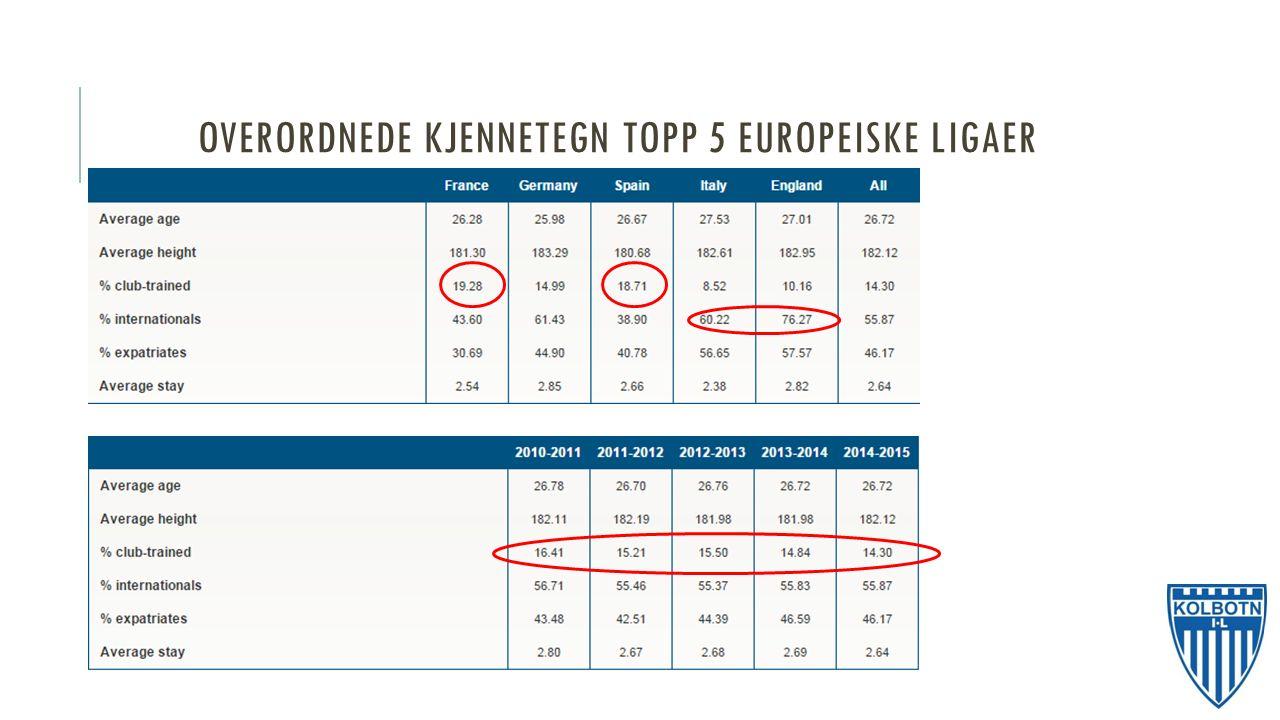 OVERORDNEDE KJENNETEGN TOPP 5 EUROPEISKE LIGAER
