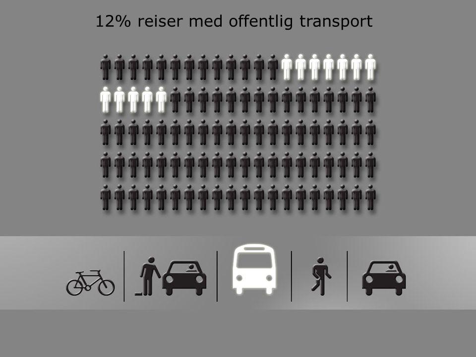 12% reiser med offentlig transport