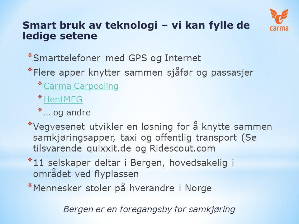 * Smarttelefoner med GPS og Internet * Flere apper knytter sammen sjåfør og passasjer * Carma Carpooling Carma Carpooling * HentMEG HentMEG * … og andre * Vegvesenet utvikler en løsning for å knytte sammen samkjøringsapper, taxi og offentlig transport (Se tilsvarende quixxit.de og Ridescout.com * 11 selskaper deltar i Bergen, hovedsakelig i området ved flyplassen * Mennesker stoler på hverandre i Norge Bergen er en foregangsby for samkjøring Smart bruk av teknologi – vi kan fylle de ledige setene