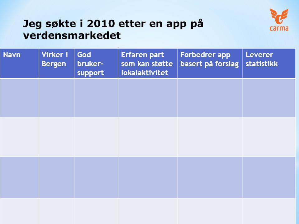 NavnVirker i Bergen God bruker- support Erfaren part som kan støtte lokalaktivitet Forbedrer app basert på forslag Leverer statistikk Jeg søkte i 2010 etter en app på verdensmarkedet